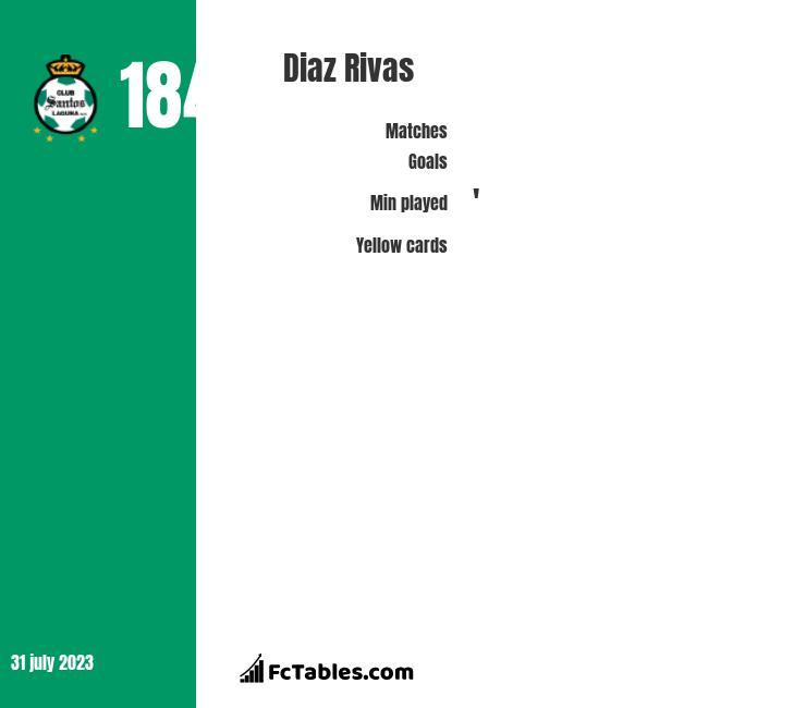 Diaz Rivas infographic