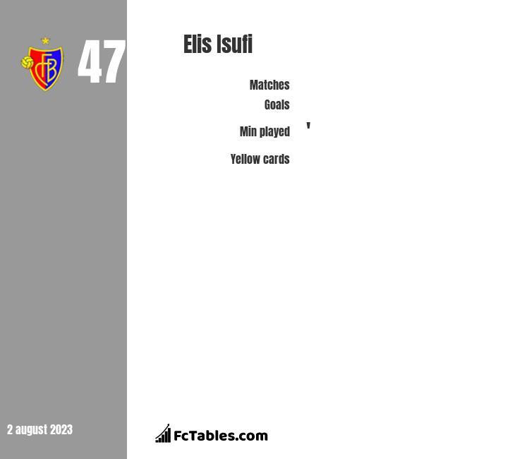 Elis Isufi infographic