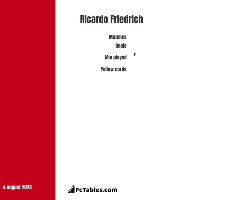 Ricardo Friedrich infographic