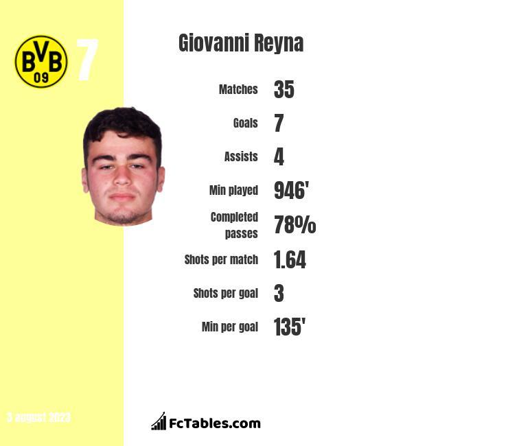 Giovanni Reyna infographic