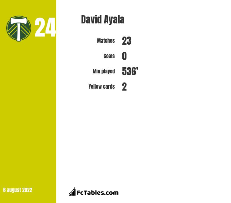 David Ayala infographic statistics for Estudiantes