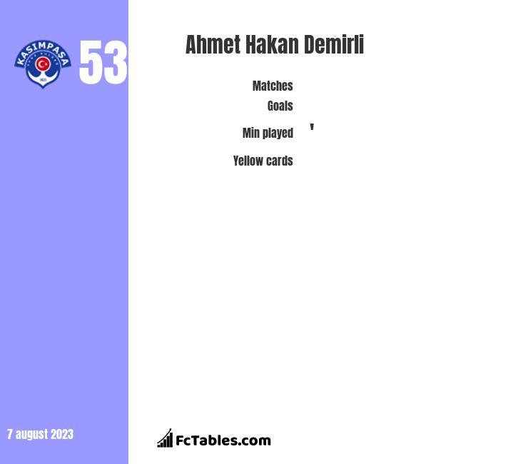 Ahmet Hakan Demirli infographic