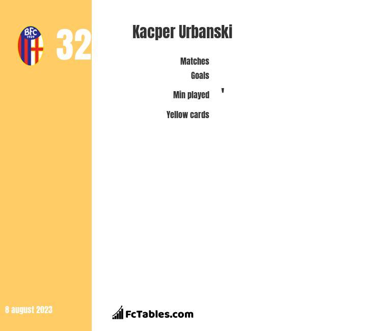 Kacper Urbanski infographic