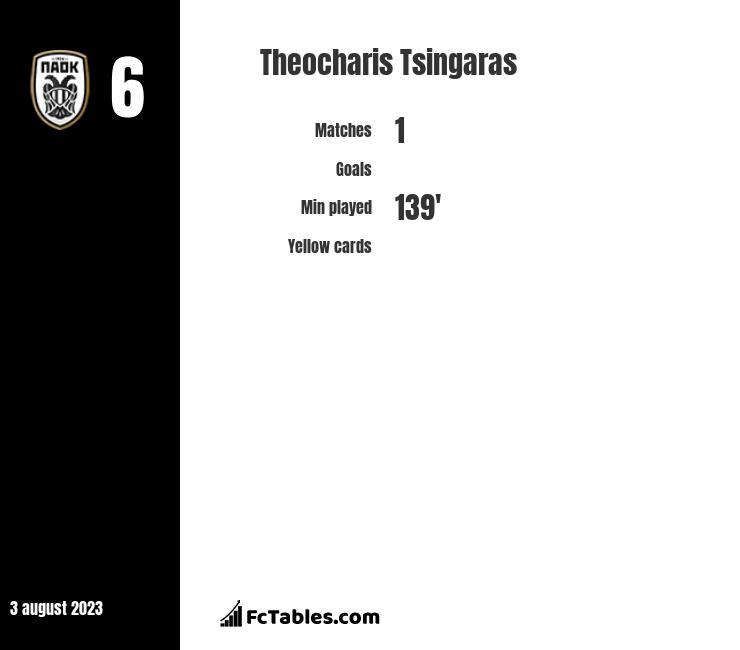Theocharis Tsingaras stats