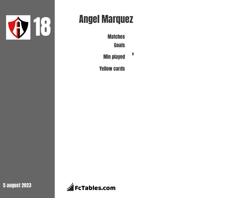 Angel Marquez infographic