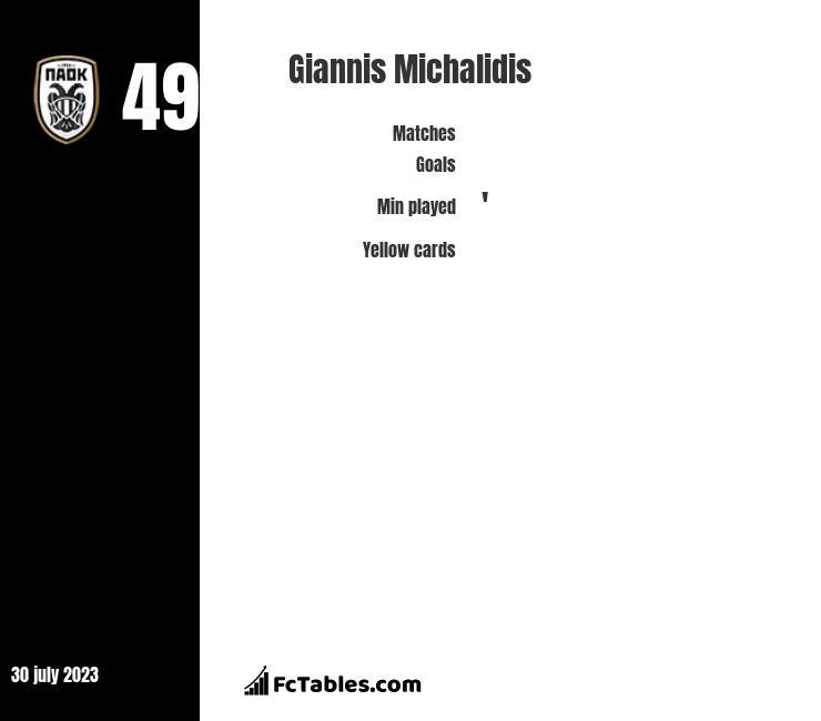 Giannis Michalidis stats