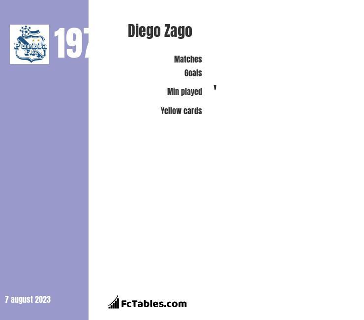 Diego Zago infographic