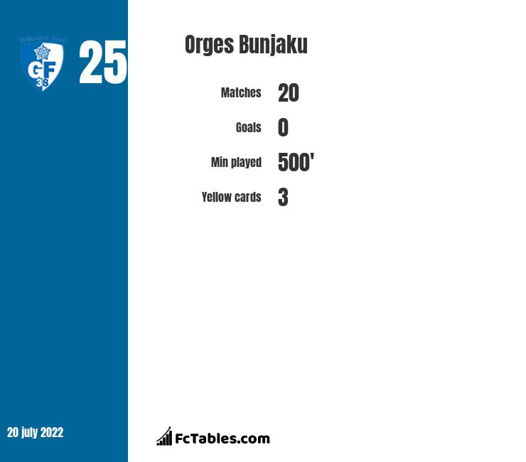 Orges Bunjaku infographic