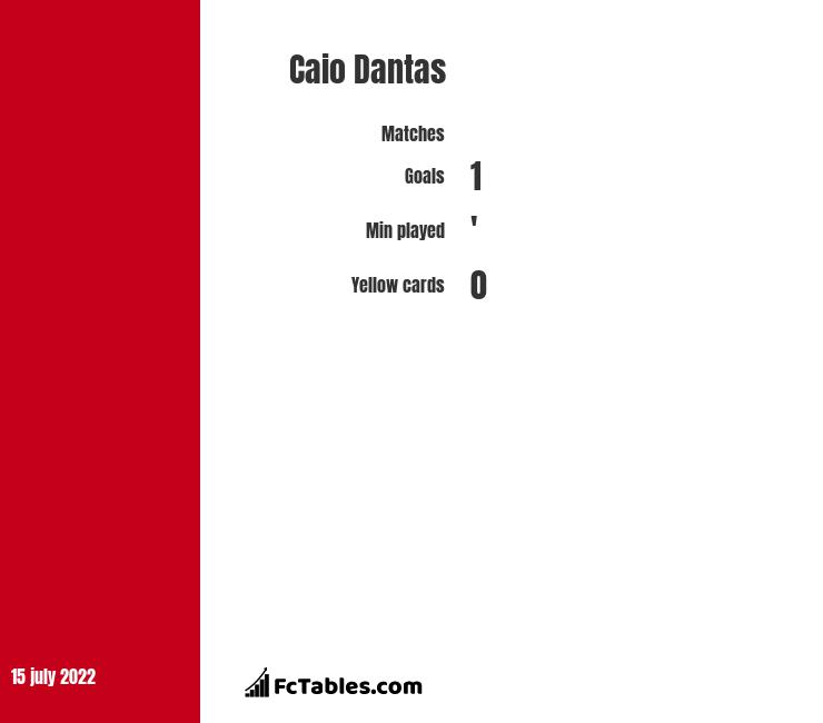 Caio Dantas infographic