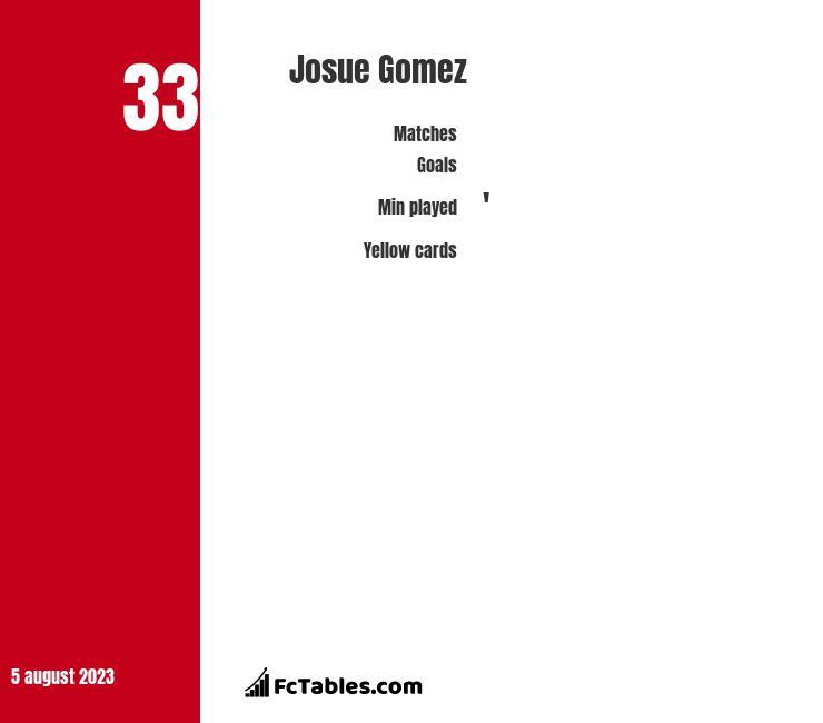 Josue Gomez infographic