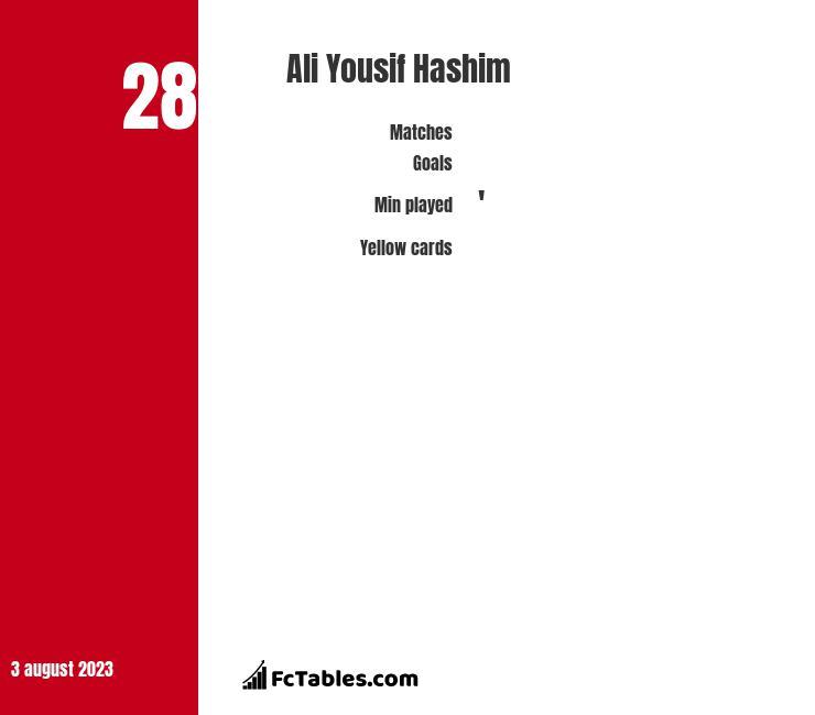 Ali Yousif Hashim infographic