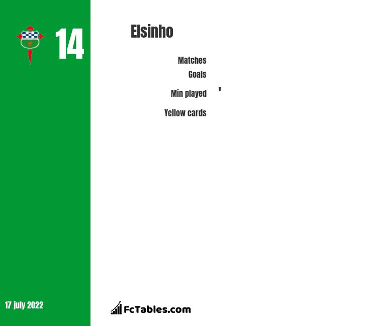 Elsinho infographic