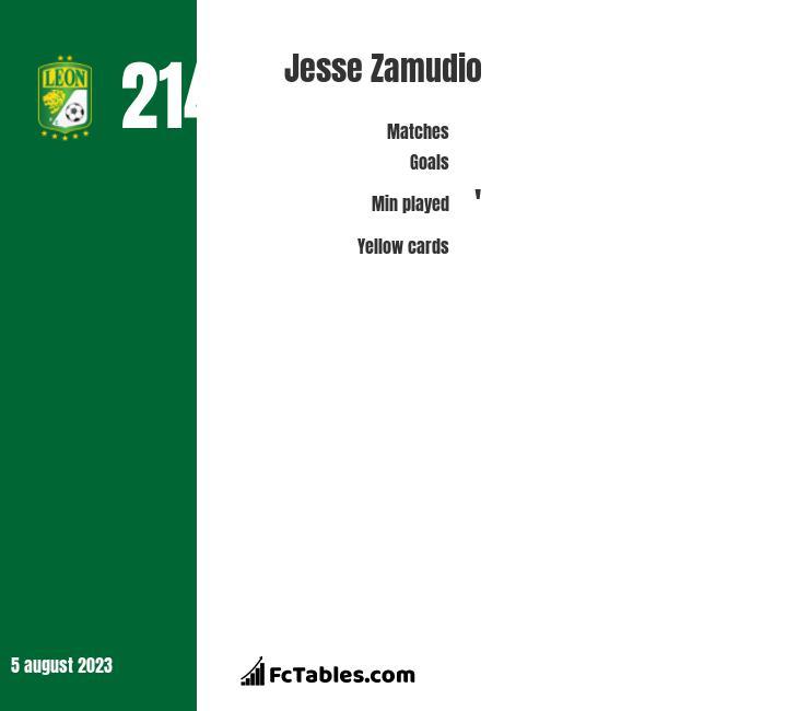 Jesse Zamudio infographic