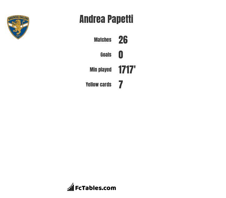 Andrea Papetti infographic