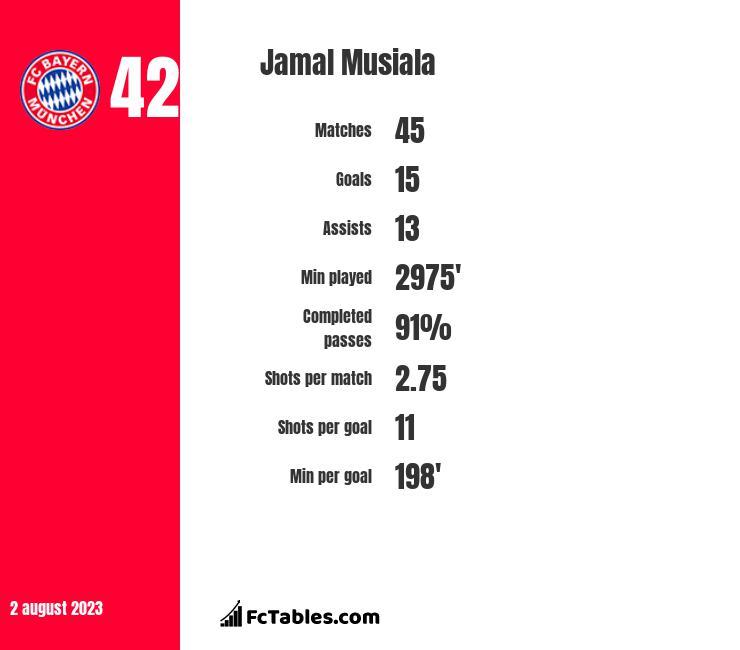 Jamal Musiala stats