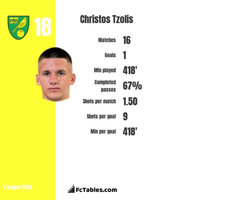 Christos Tzolis stats