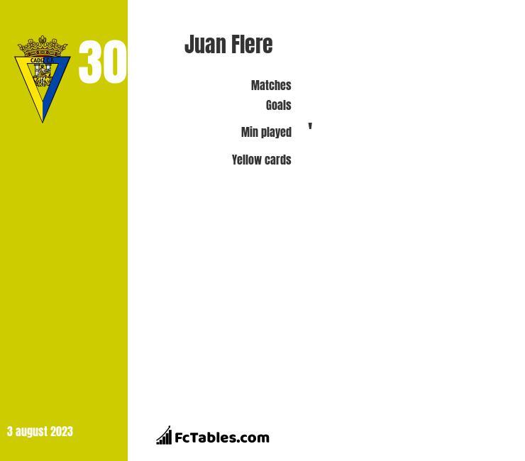 Juan Flere infographic