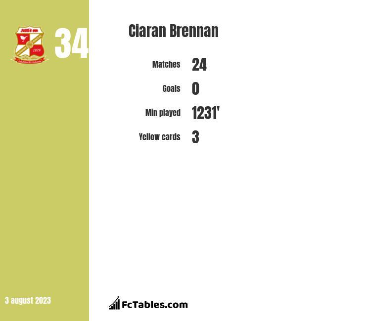 Ciaran Brennan stats
