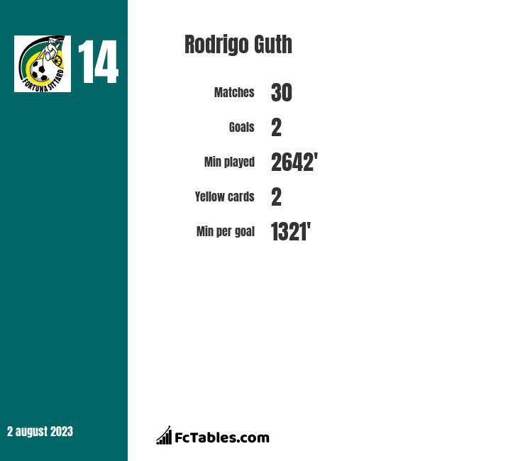Rodrigo Guth stats
