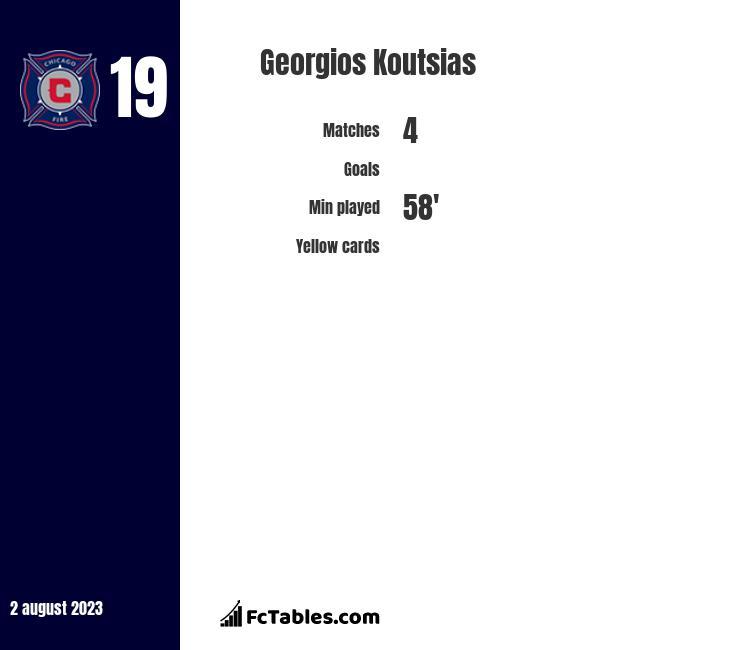 Georgios Koutsias stats