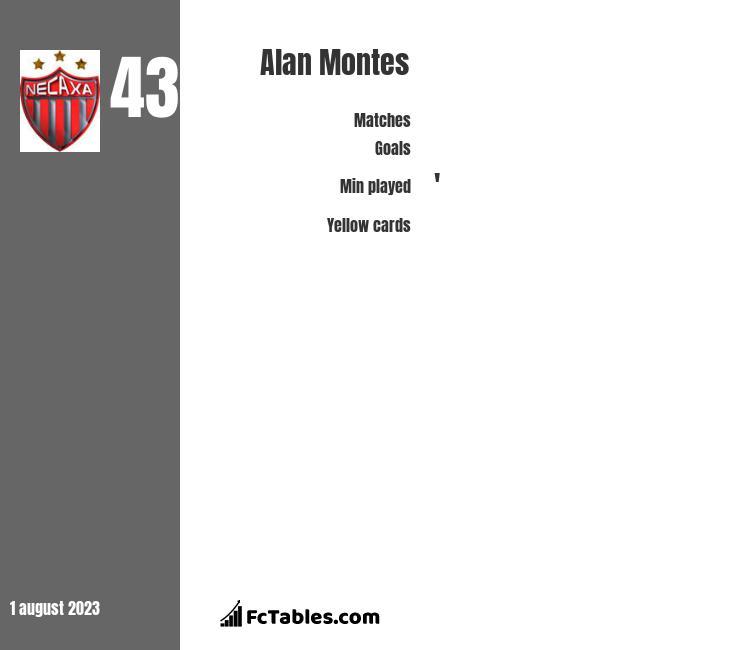 Alan Montes infographic