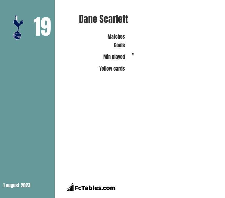 Dane Scarlett infographic