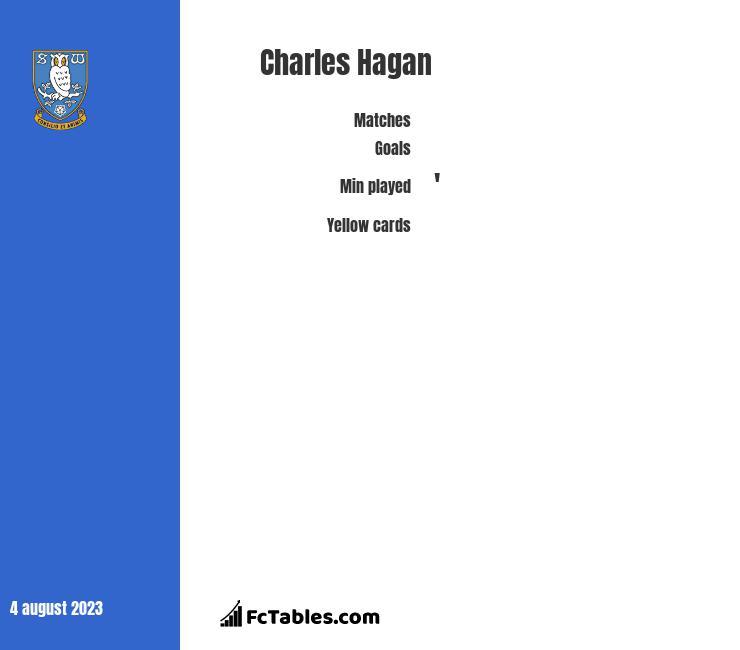 Charles Hagan stats