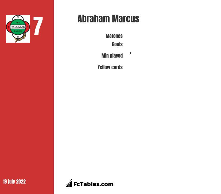 Abraham Marcus stats