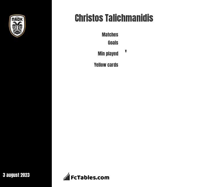 Christos Talichmanidis stats