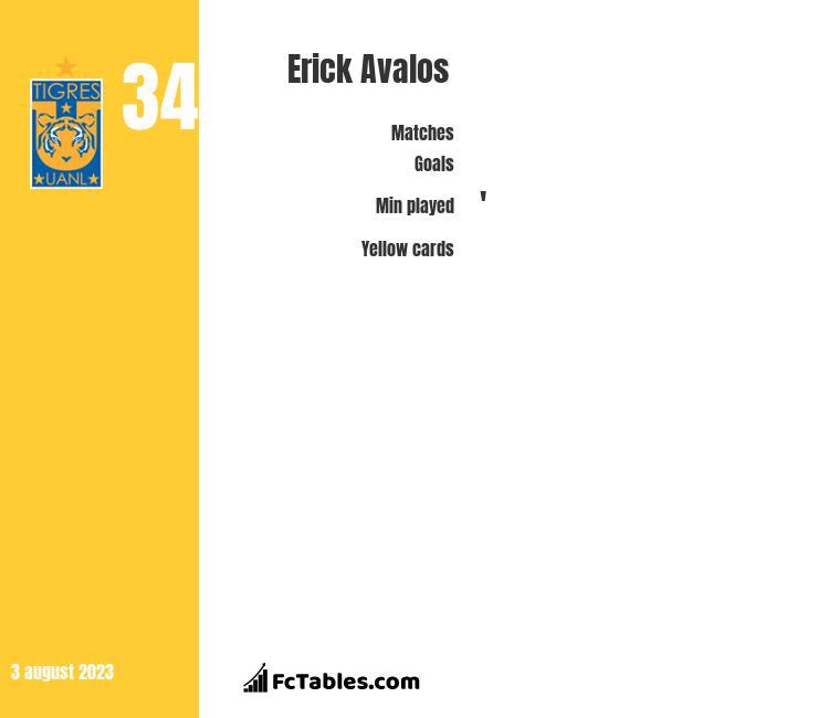 Erick Avalos infographic