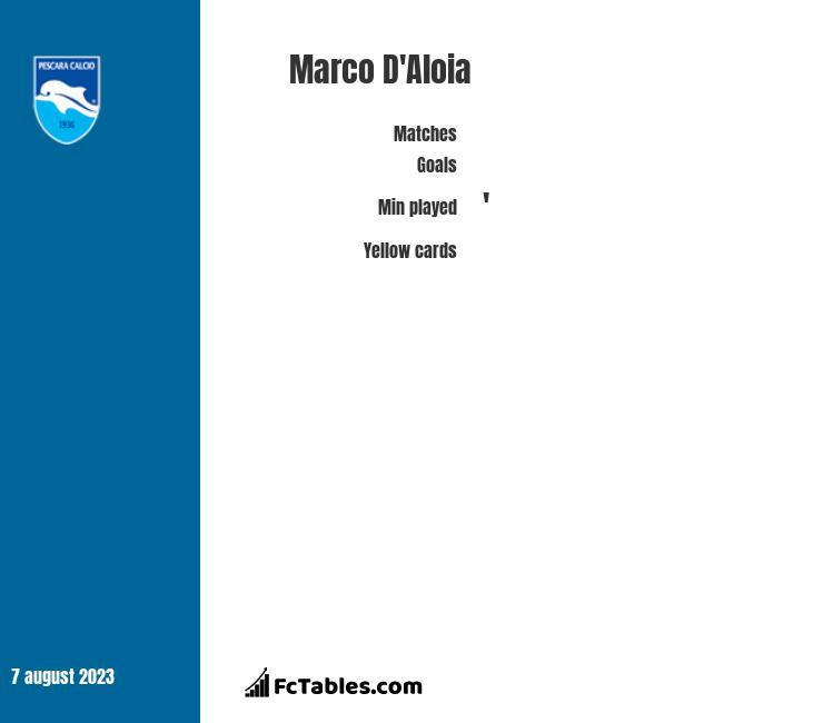 Marco D'Aloia stats
