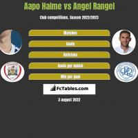 Aapo Halme vs Angel Rangel h2h player stats