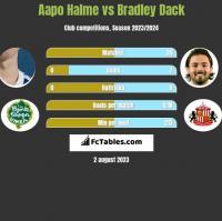 Aapo Halme vs Bradley Dack h2h player stats