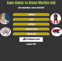 Aapo Halme vs Bruno Martins Indi h2h player stats