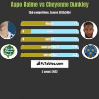 Aapo Halme vs Cheyenne Dunkley h2h player stats
