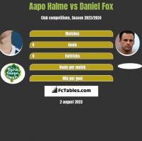 Aapo Halme vs Daniel Fox h2h player stats