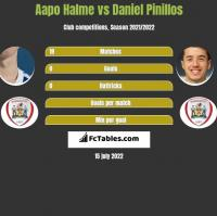 Aapo Halme vs Daniel Pinillos h2h player stats