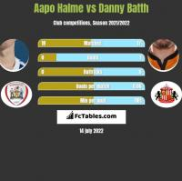 Aapo Halme vs Danny Batth h2h player stats