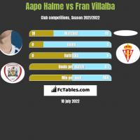 Aapo Halme vs Fran Villalba h2h player stats