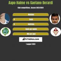 Aapo Halme vs Gaetano Berardi h2h player stats
