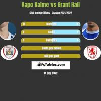 Aapo Halme vs Grant Hall h2h player stats