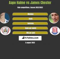 Aapo Halme vs James Chester h2h player stats