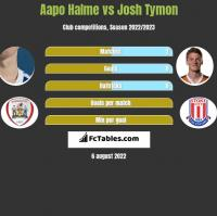 Aapo Halme vs Josh Tymon h2h player stats