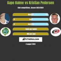Aapo Halme vs Kristian Pedersen h2h player stats