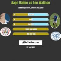 Aapo Halme vs Lee Wallace h2h player stats