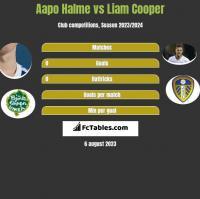 Aapo Halme vs Liam Cooper h2h player stats