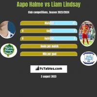 Aapo Halme vs Liam Lindsay h2h player stats