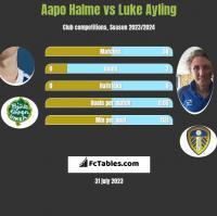 Aapo Halme vs Luke Ayling h2h player stats