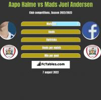 Aapo Halme vs Mads Juel Andersen h2h player stats