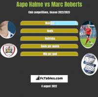 Aapo Halme vs Marc Roberts h2h player stats